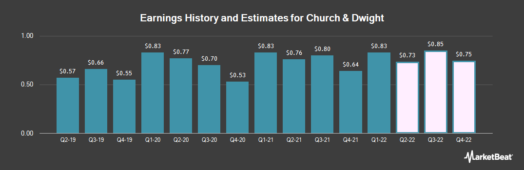 Earnings by Quarter for Church & Dwight Co. (NYSE:CHD)