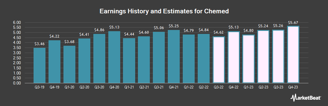 Earnings by Quarter for Chemed Corp. (NYSE:CHE)