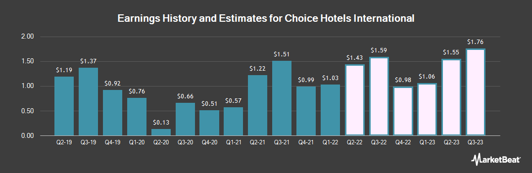 Earnings by Quarter for Choice Hotels International (NYSE:CHH)