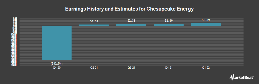 Earnings by Quarter for Chesapeake Energy Corporation (NYSE:CHK)