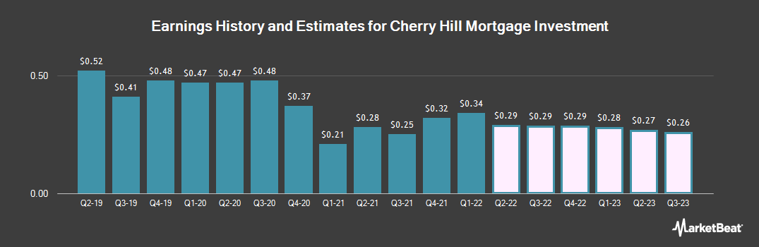 Earnings by Quarter for Cherry Hill Mortgage Investment Corporation (NYSE:CHMI)