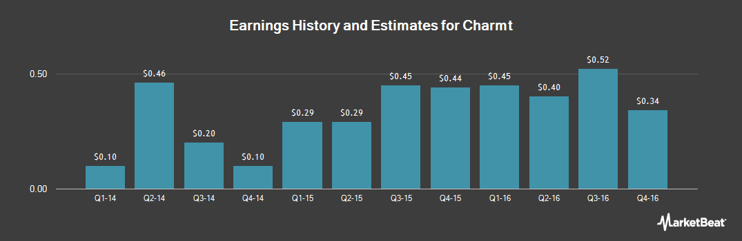 Earnings by Quarter for Chemtura Corp (NYSE:CHMT)