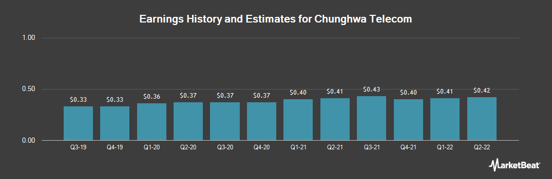Earnings by Quarter for Chunghwa Telecom Co. (NYSE:CHT)