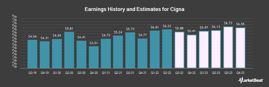 Earnings by Quarter for Cigna Corporation (NYSE:CI)