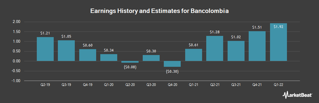 Earnings by Quarter for Bancolombia SA (NYSE:CIB)