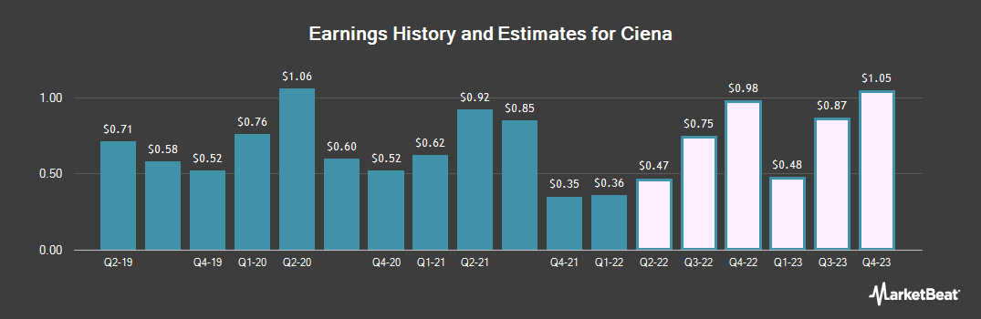 Earnings by Quarter for Ciena Corporation (NYSE:CIEN)