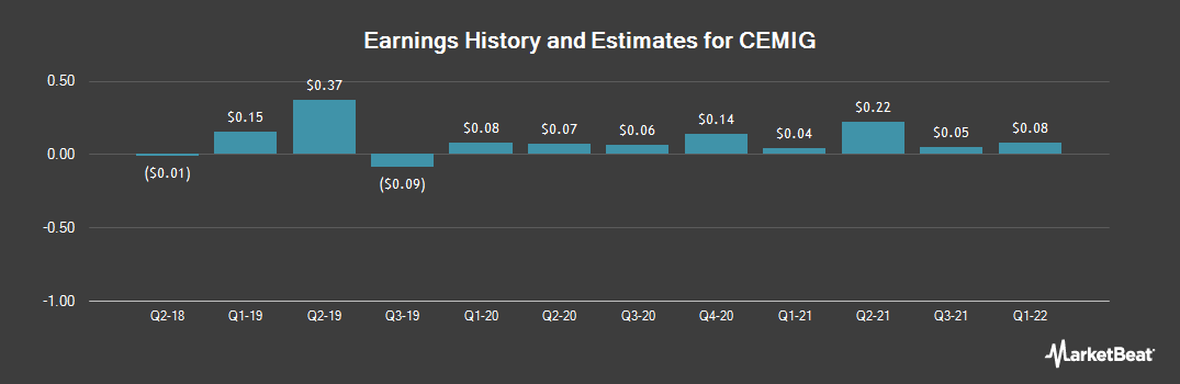 Earnings by Quarter for CEMIG (NYSE:CIG)