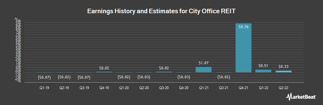 Earnings by Quarter for City Office REIT (NYSE:CIO)