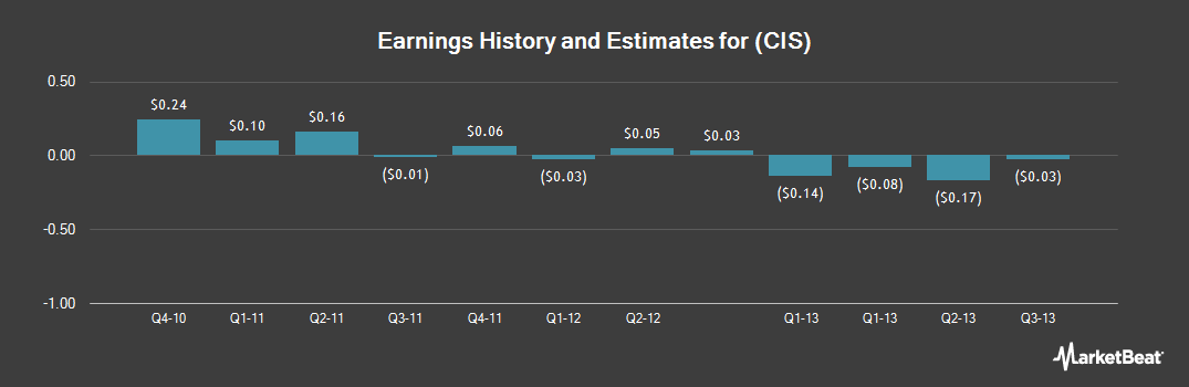 Earnings by Quarter for Camelot Information Systems (NYSE:CIS)