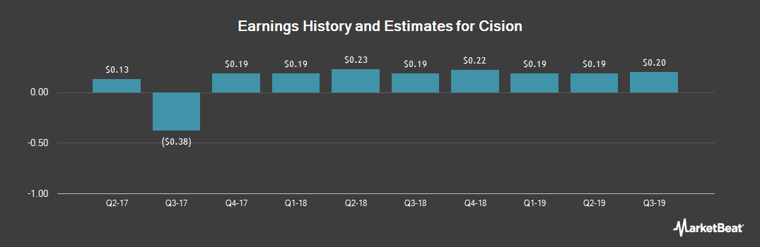Earnings by Quarter for Cision (NYSE:CISN)