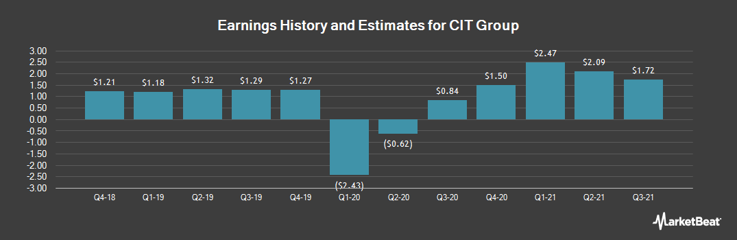 Earnings by Quarter for CIT Group (NYSE:CIT)