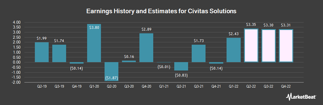 Earnings by Quarter for Civitas Solutions (NYSE:CIVI)
