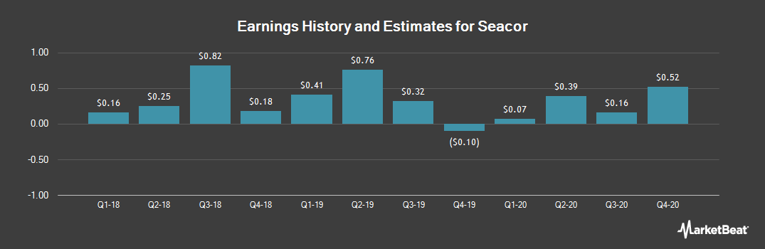 Earnings by Quarter for Seacor (NYSE:CKH)