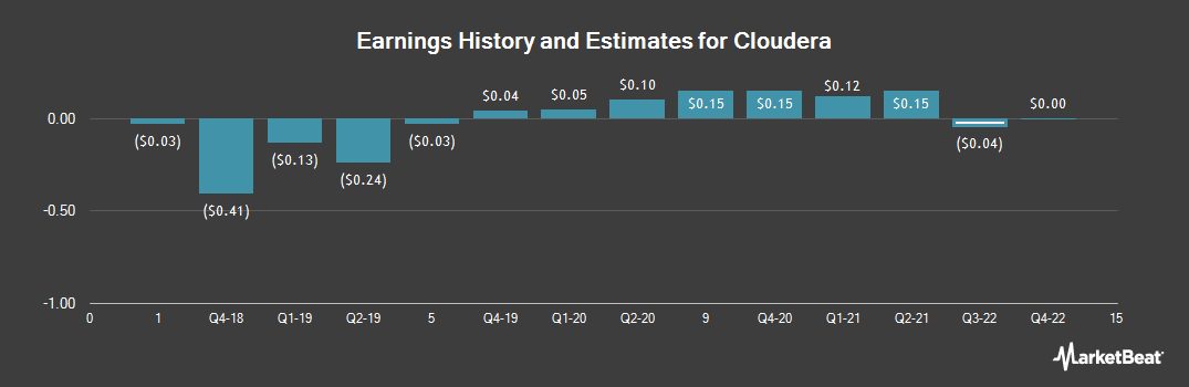 Earnings by Quarter for Cloudera (NYSE:CLDR)