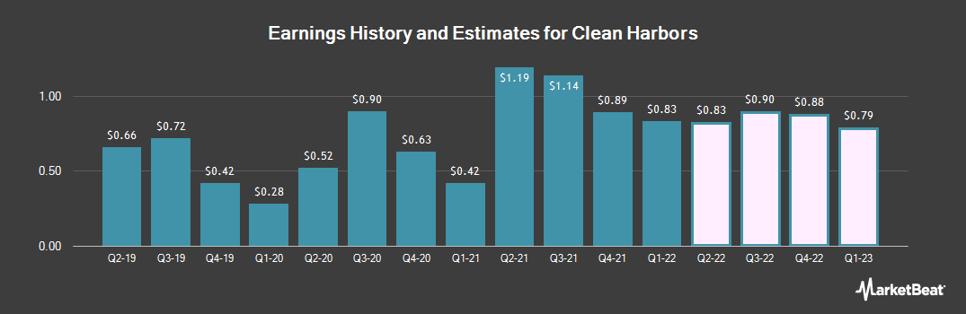 Earnings by Quarter for Clean Harbors (NYSE:CLH)