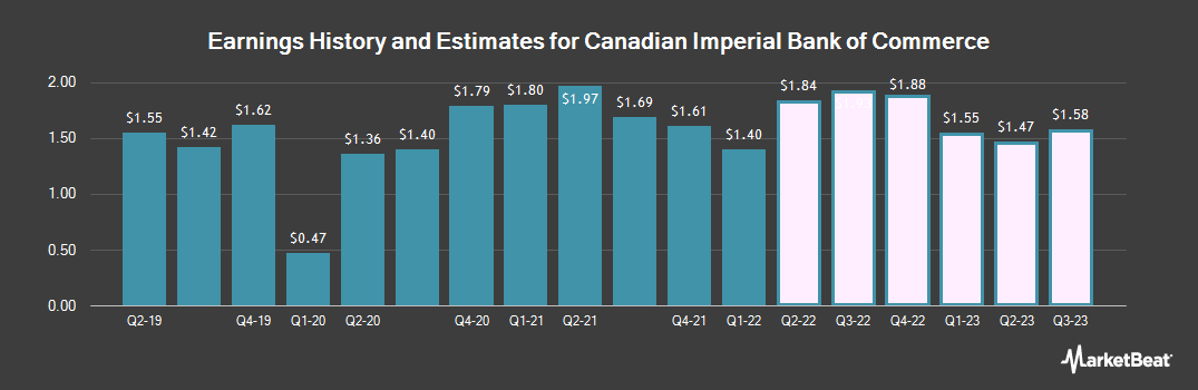 Earnings by Quarter for Canadian Imperial Bank of Commerce (NYSE:CM)