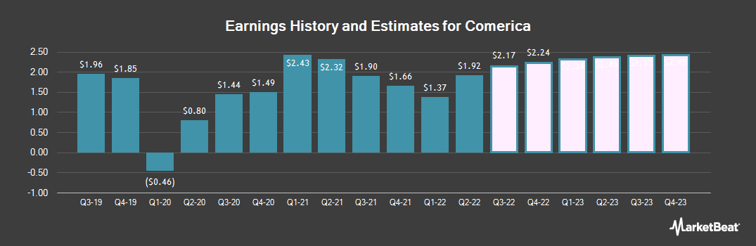 Earnings by Quarter for Comerica Incorporated (NYSE:CMA)