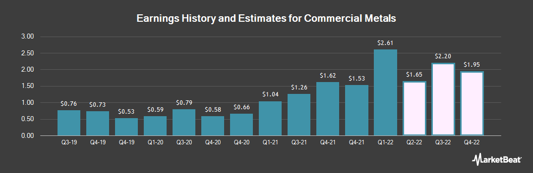 Earnings by Quarter for Commercial Metals Company (NYSE:CMC)