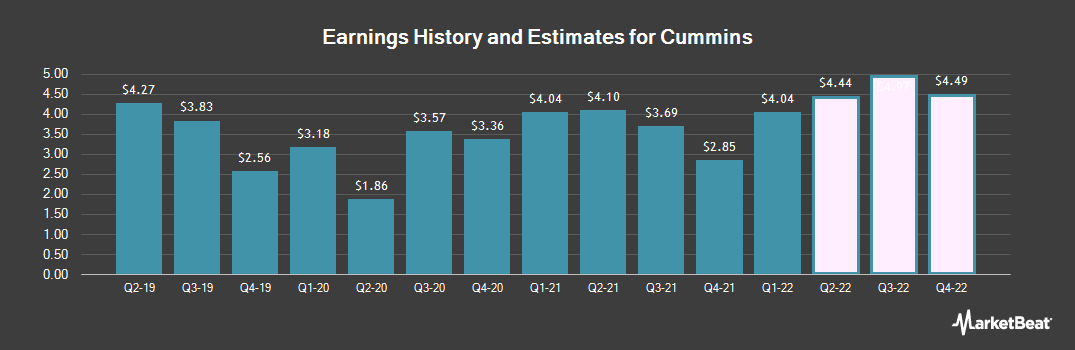 Earnings by Quarter for Cummins (NYSE:CMI)