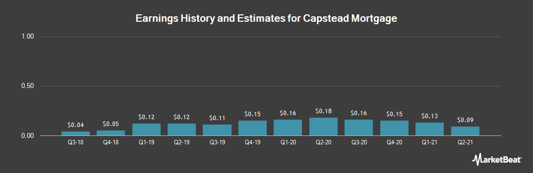 Earnings by Quarter for Capstead Mortgage Corporation (NYSE:CMO)