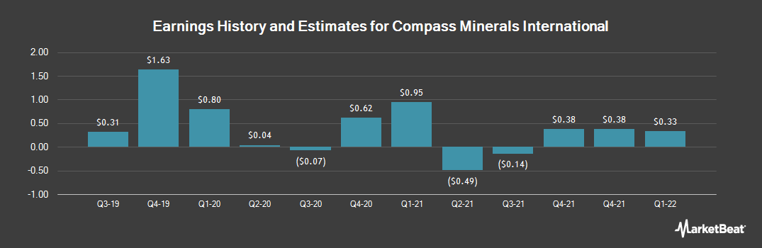 Earnings by Quarter for Compass Minerals International (NYSE:CMP)