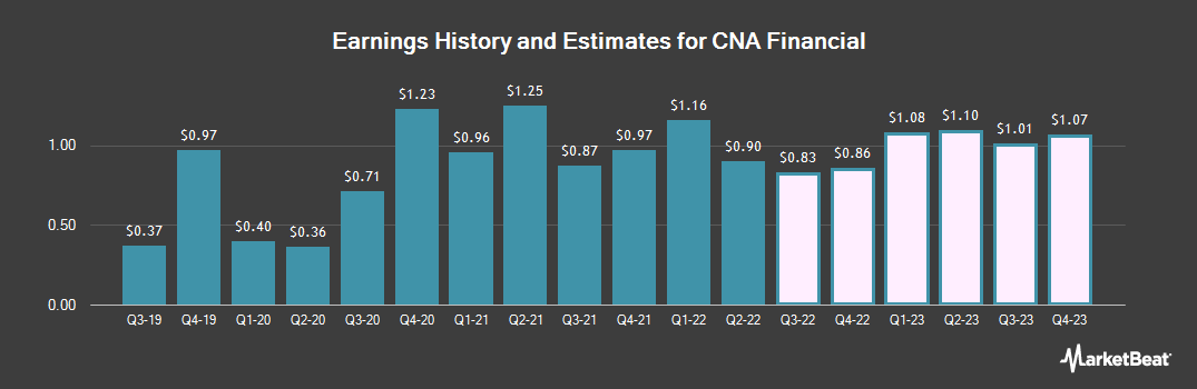 Earnings by Quarter for CNA Financial Corporation (NYSE:CNA)