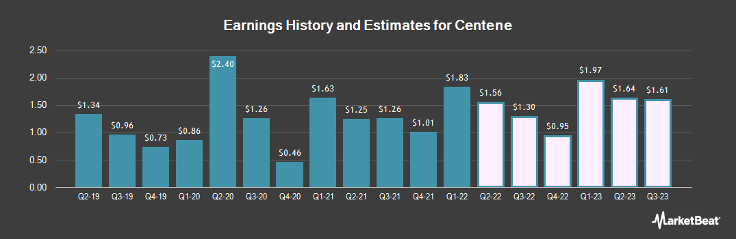 Earnings by Quarter for Centene Corp (NYSE:CNC)