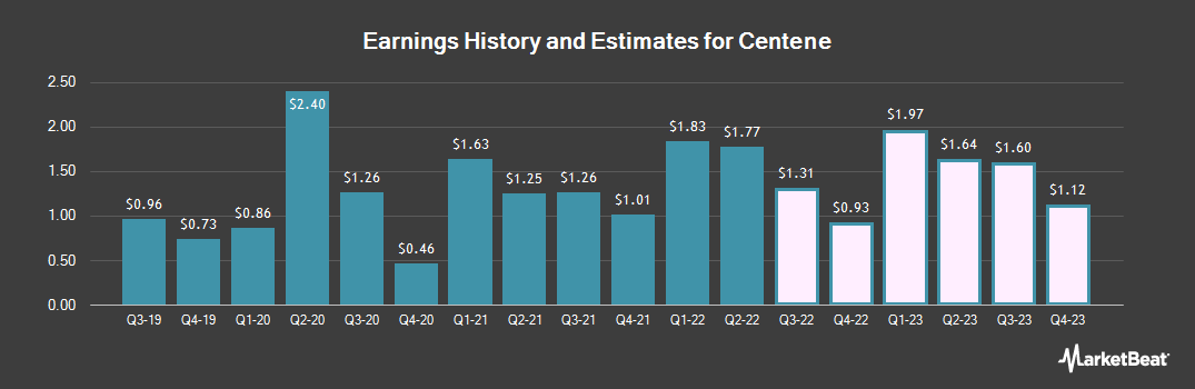 Earnings by Quarter for Centene Corporation (NYSE:CNC)