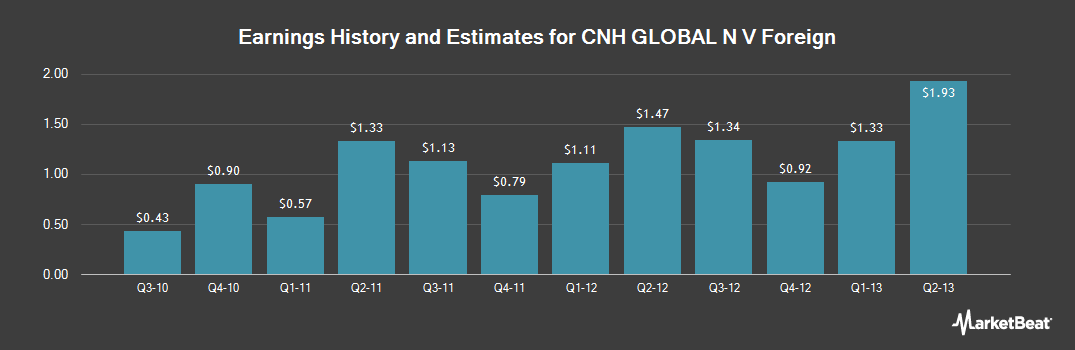 Earnings by Quarter for CNH Global (NYSE:CNH)