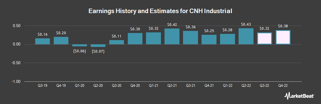 Earnings by Quarter for CNH Industrial (NYSE:CNHI)