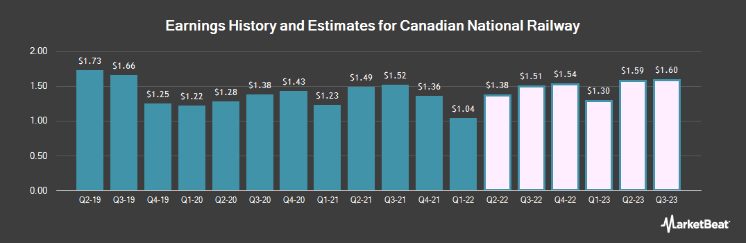 Earnings by Quarter for Canadian National Railway (NYSE:CNI)