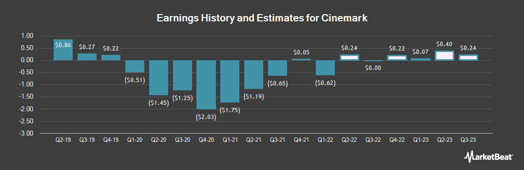 Earnings by Quarter for Cinemark Holdings (NYSE:CNK)