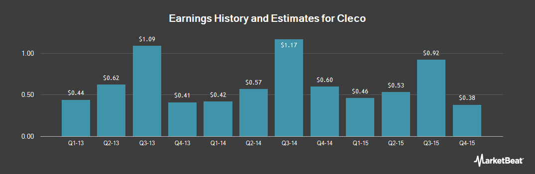 Earnings by Quarter for Cleco Corporate (NYSE:CNL)