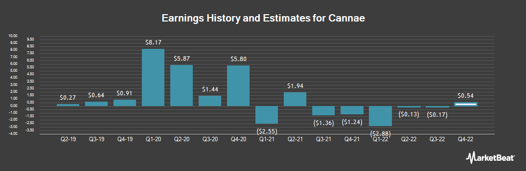 Earnings by Quarter for Cannae (NYSE:CNNE)