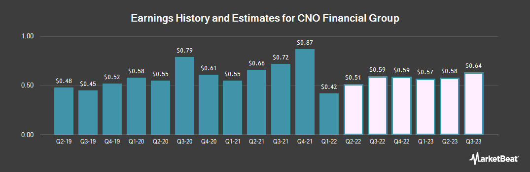 Earnings by Quarter for CNO Financial Group (NYSE:CNO)