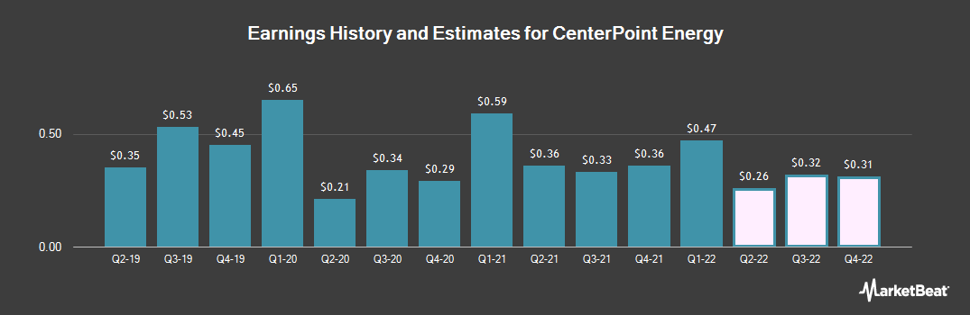 Earnings by Quarter for CenterPoint Energy (NYSE:CNP)