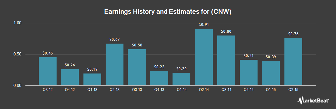 Earnings by Quarter for Con-way (NYSE:CNW)