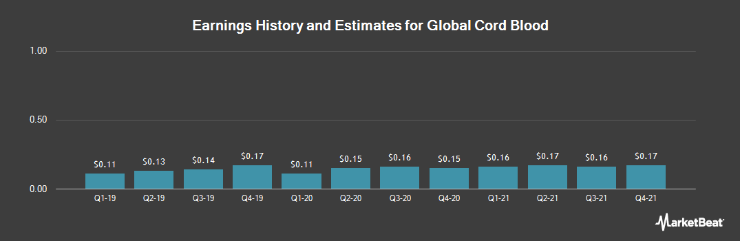 Earnings by Quarter for China Cord Blood Corporation (NYSE:CO)