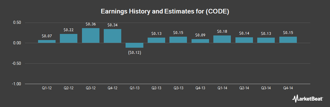 Earnings by Quarter for Spansion (NYSE:CODE)