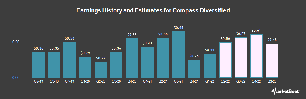Earnings by Quarter for Compass Diversified Holdings (NYSE:CODI)