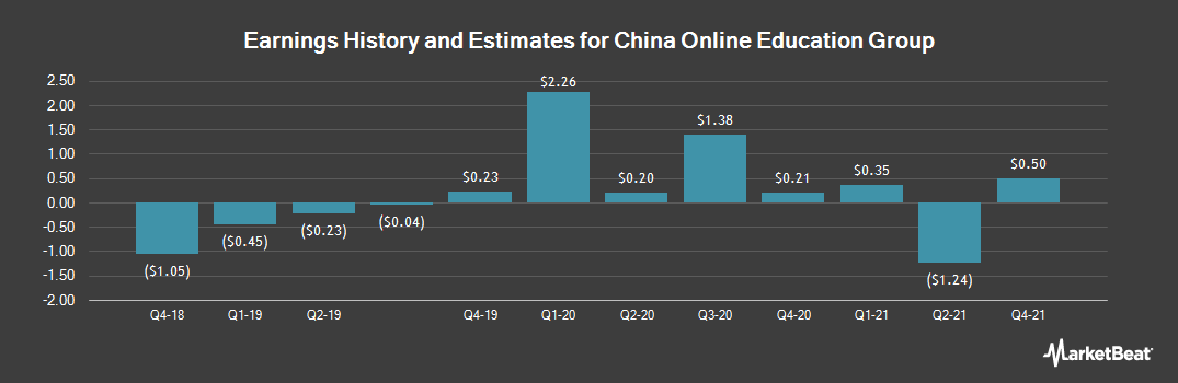 Earnings by Quarter for China Online Education Group (NYSE:COE)