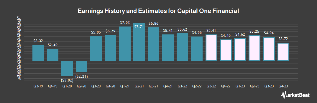 Earnings by Quarter for Capital One Financial Corporation (NYSE:COF)