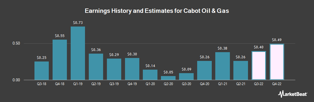 Earnings by Quarter for Cabot Oil & Gas Corporation (NYSE:COG)