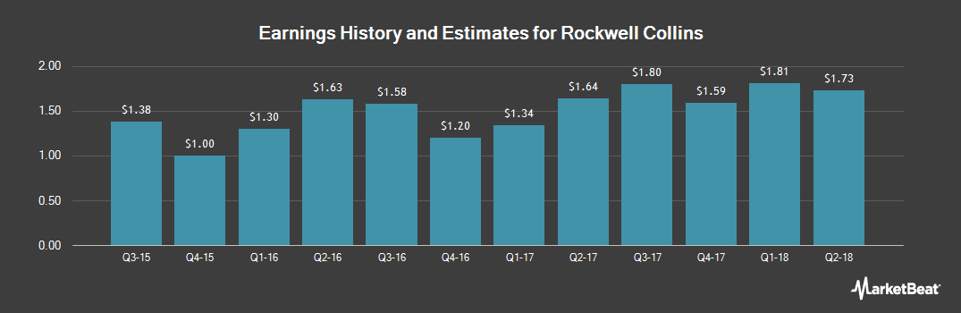 Earnings by Quarter for Rockwell Collins (NYSE:COL)