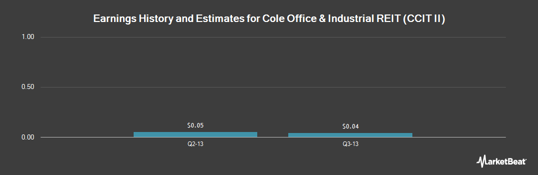 Earnings by Quarter for Cole Real Estate Investments (NYSE:COLE)