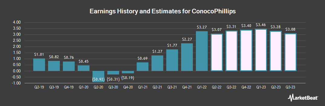 Earnings by Quarter for ConocoPhillips (NYSE:COP)