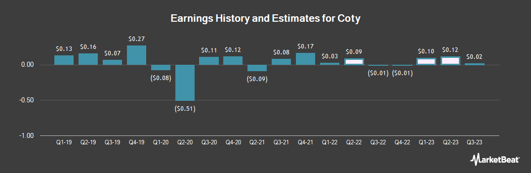 Earnings by Quarter for Coty (NYSE:COTY)