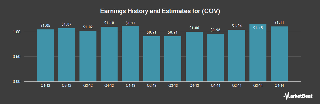 Earnings by Quarter for Covidien Ltd (NYSE:COV)