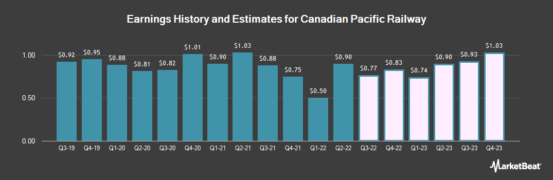 Earnings by Quarter for Canadian Pacific Railway Limited (NYSE:CP)