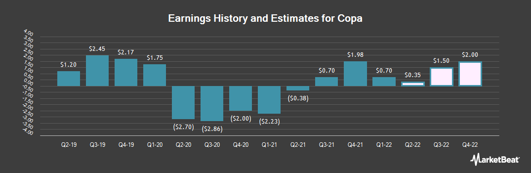 Earnings by Quarter for Copa (NYSE:CPA)